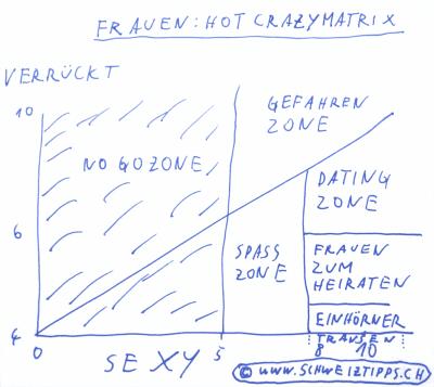 Hot Sexy Matrix für Frauen auf Deutsch