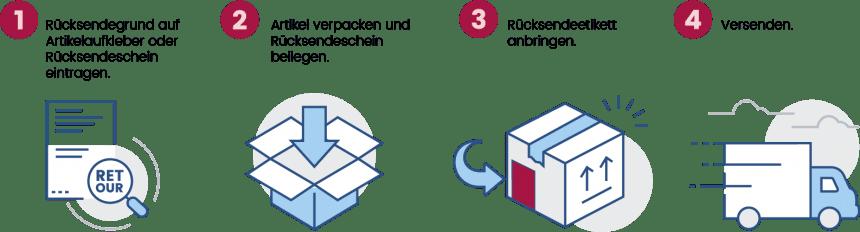 Kostenlose Retouren bei Ackermann.ch - Rücksendung innerhalb von 30 Tagen gratis